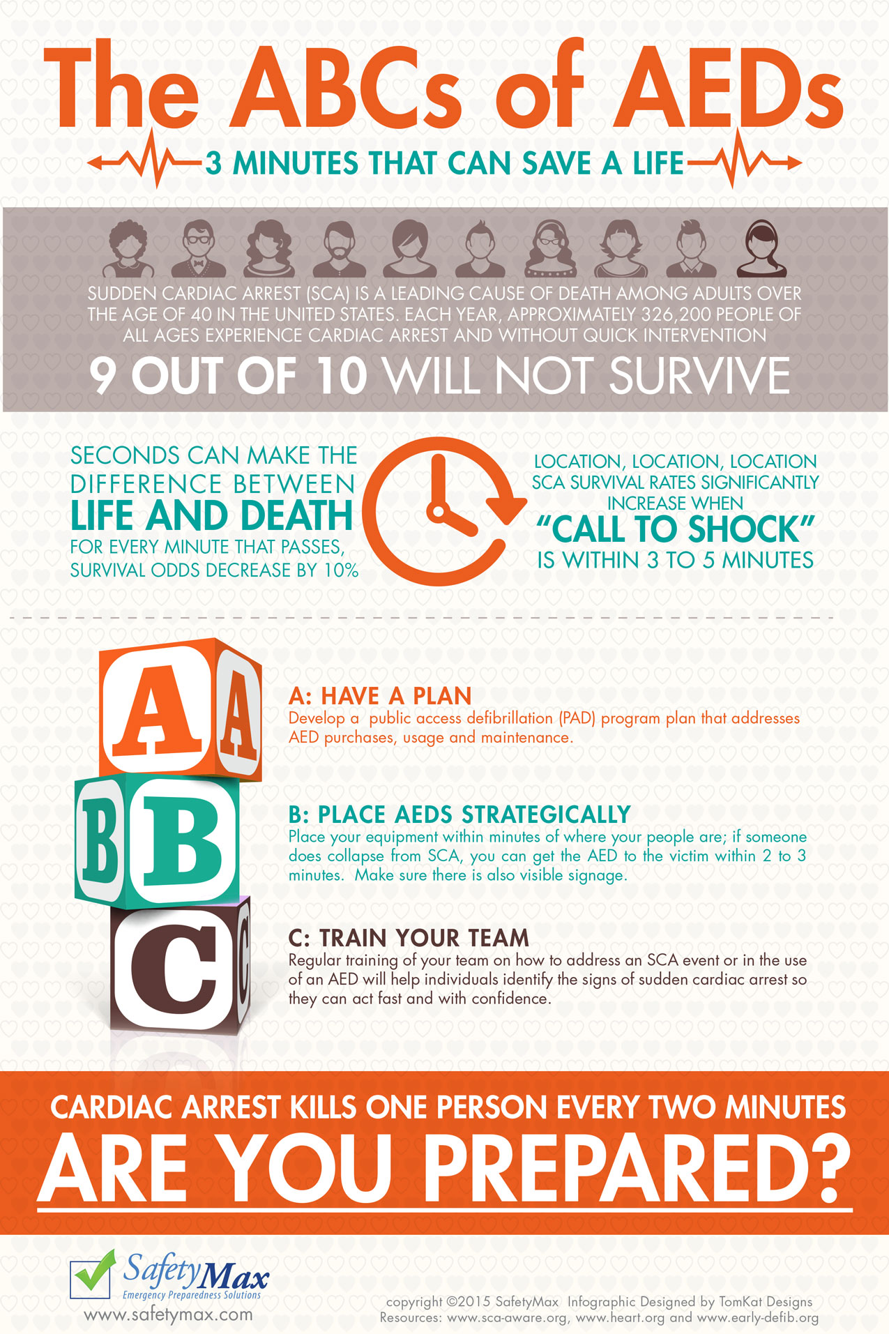 The Abcs Of Aeds 3 Minutes That Can Save A Life